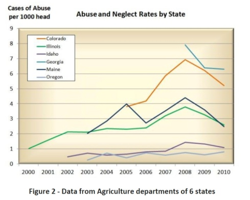 Abuse and neglect went up while slaughter plants operated. Abuse and neglect rates, as stated in a study by the Equine Welfare Alliance, are most closely correlated by the increase in hay prices.